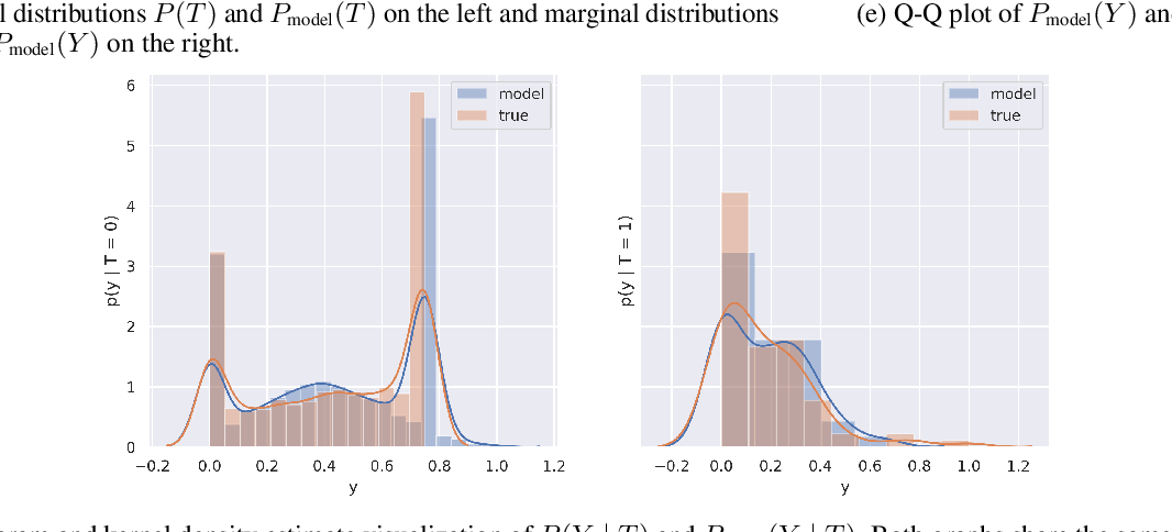 Figure 4 for RealCause: Realistic Causal Inference Benchmarking