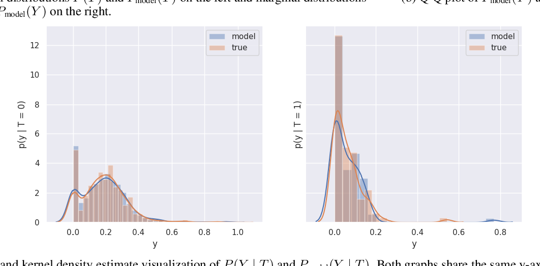 Figure 1 for RealCause: Realistic Causal Inference Benchmarking