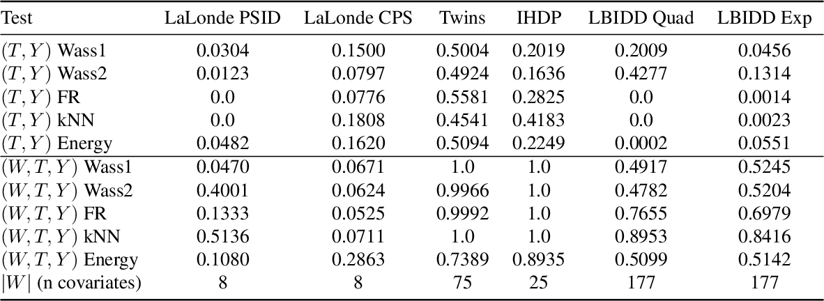 Figure 3 for RealCause: Realistic Causal Inference Benchmarking