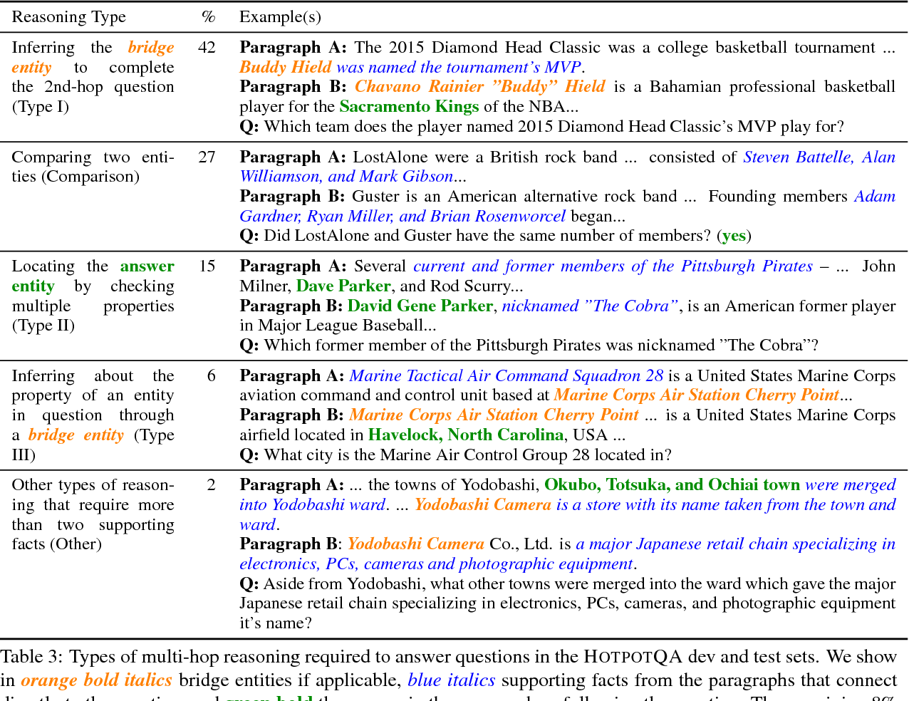 Figure 4 for HotpotQA: A Dataset for Diverse, Explainable Multi-hop Question Answering