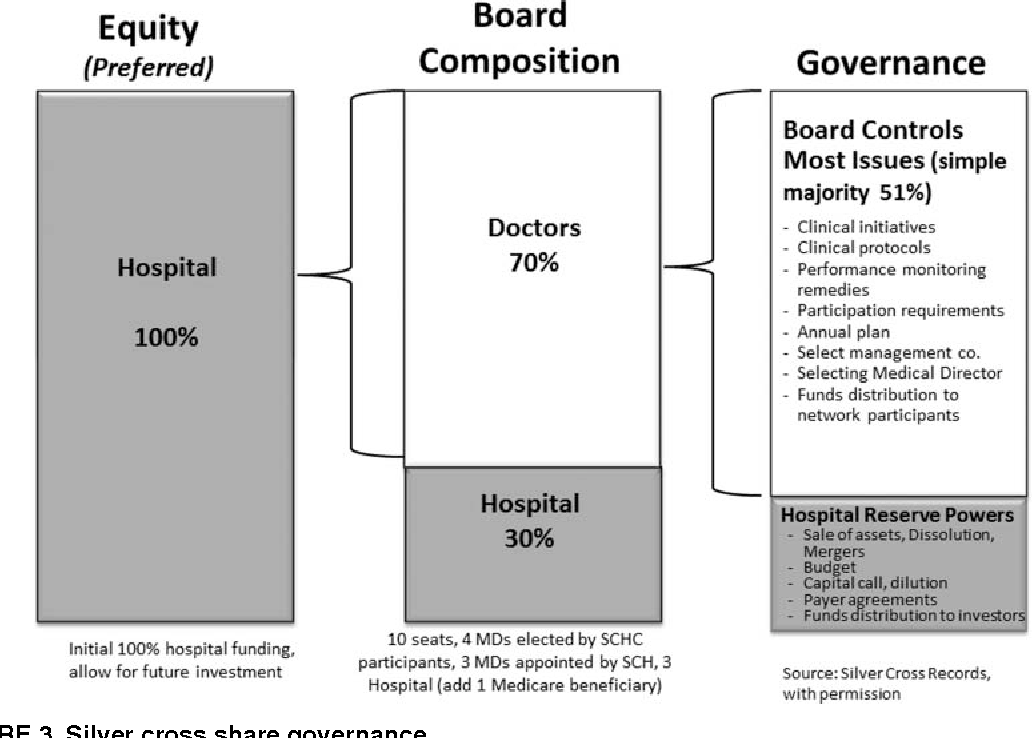 Governance issues in the transition to accountable care: a case