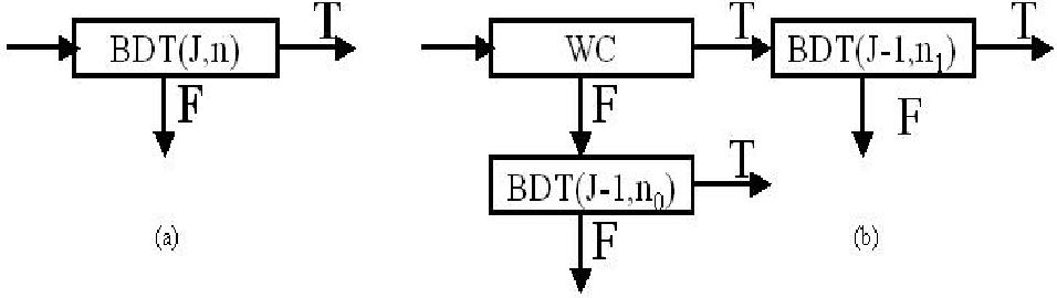 Fig. 4. Recursive construction of the decision tree. (a) Decision tree corresponding to the strong classifier 〈SJ〉. (b) The equivalent decision tree constructed using the first weak classifier followed two decision tree corresponding to the strong classifiers 〈SJ−1,n1〉 and 〈SJ−1,n0〉.