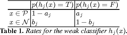 Table 1. Rates for the weak classifier hj(x).