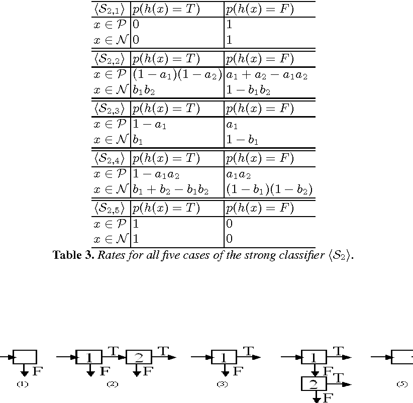 Table 3. Rates for all five cases of the strong classifier 〈S2〉.