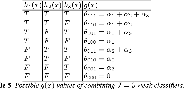 Table 5. Possible g(x) values of combining J = 3 weak classifiers.