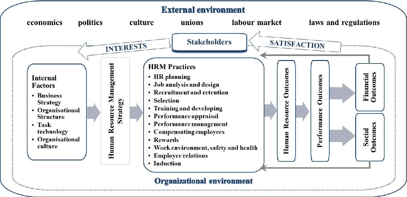 management culture on hrm practices As with most management practices, hrm practices are based on cultural beliefs that reflect the basic assumptions and values of the national culture in which organisations are embedded.