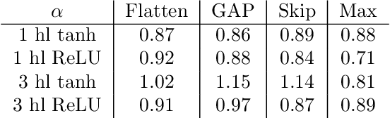 Figure 4 for Asymptotics of Wide Convolutional Neural Networks