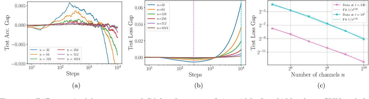 Figure 1 for Asymptotics of Wide Convolutional Neural Networks