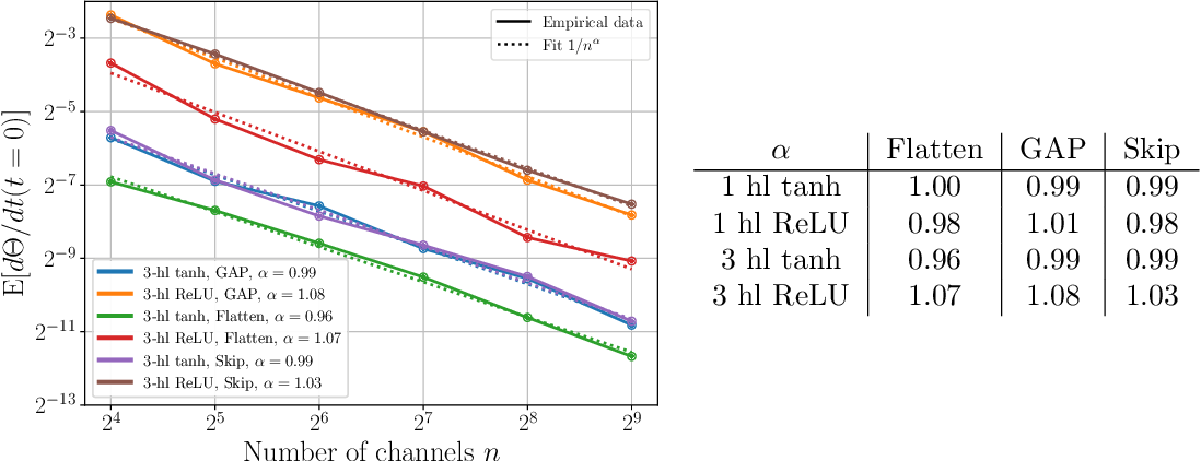 Figure 2 for Asymptotics of Wide Convolutional Neural Networks