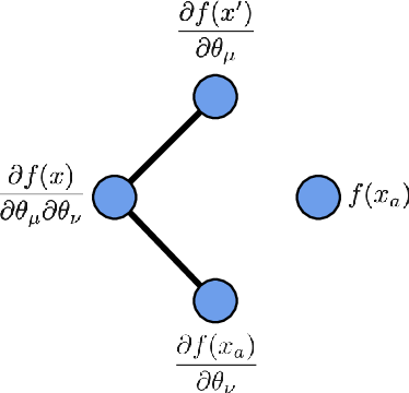 Figure 3 for Asymptotics of Wide Convolutional Neural Networks