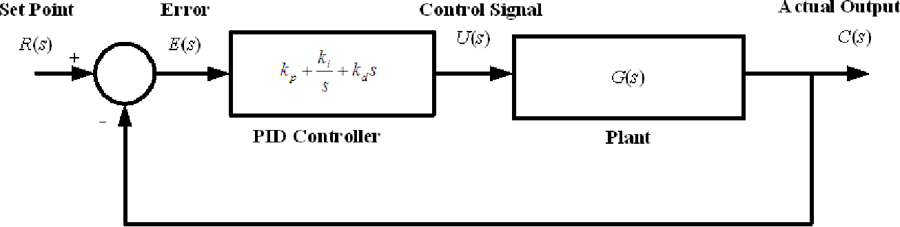 Fig. 1 Closed loop PID controlled system