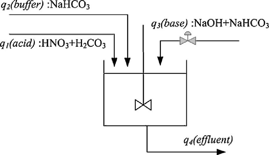 Fig. 2 pH neutralization process