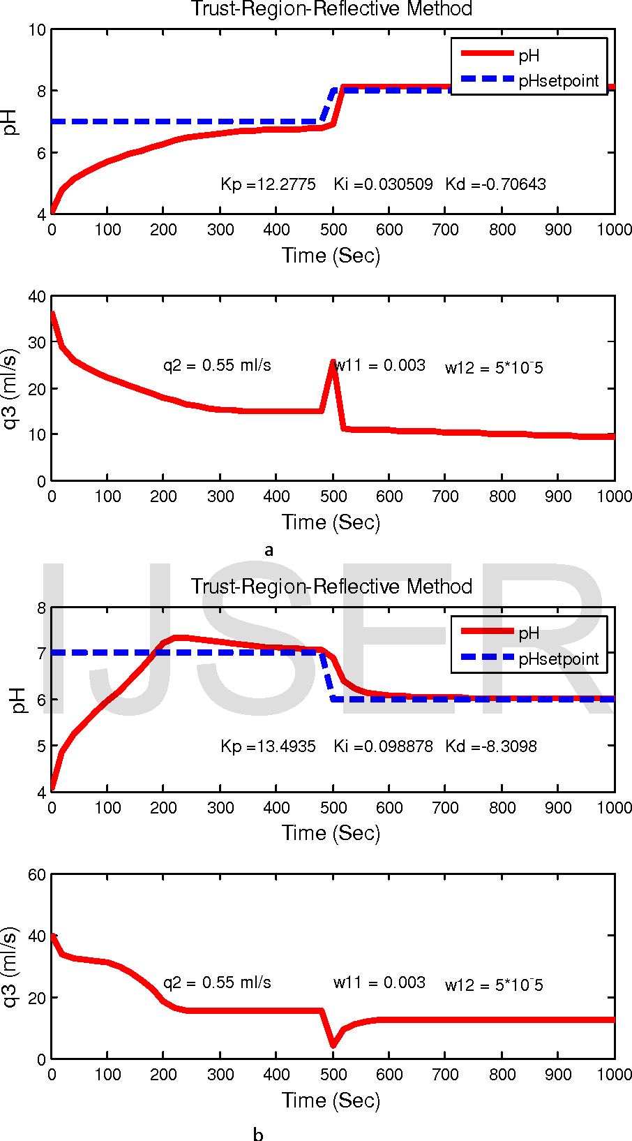Fig. 3 The response of the pH neutralization process with change in set point