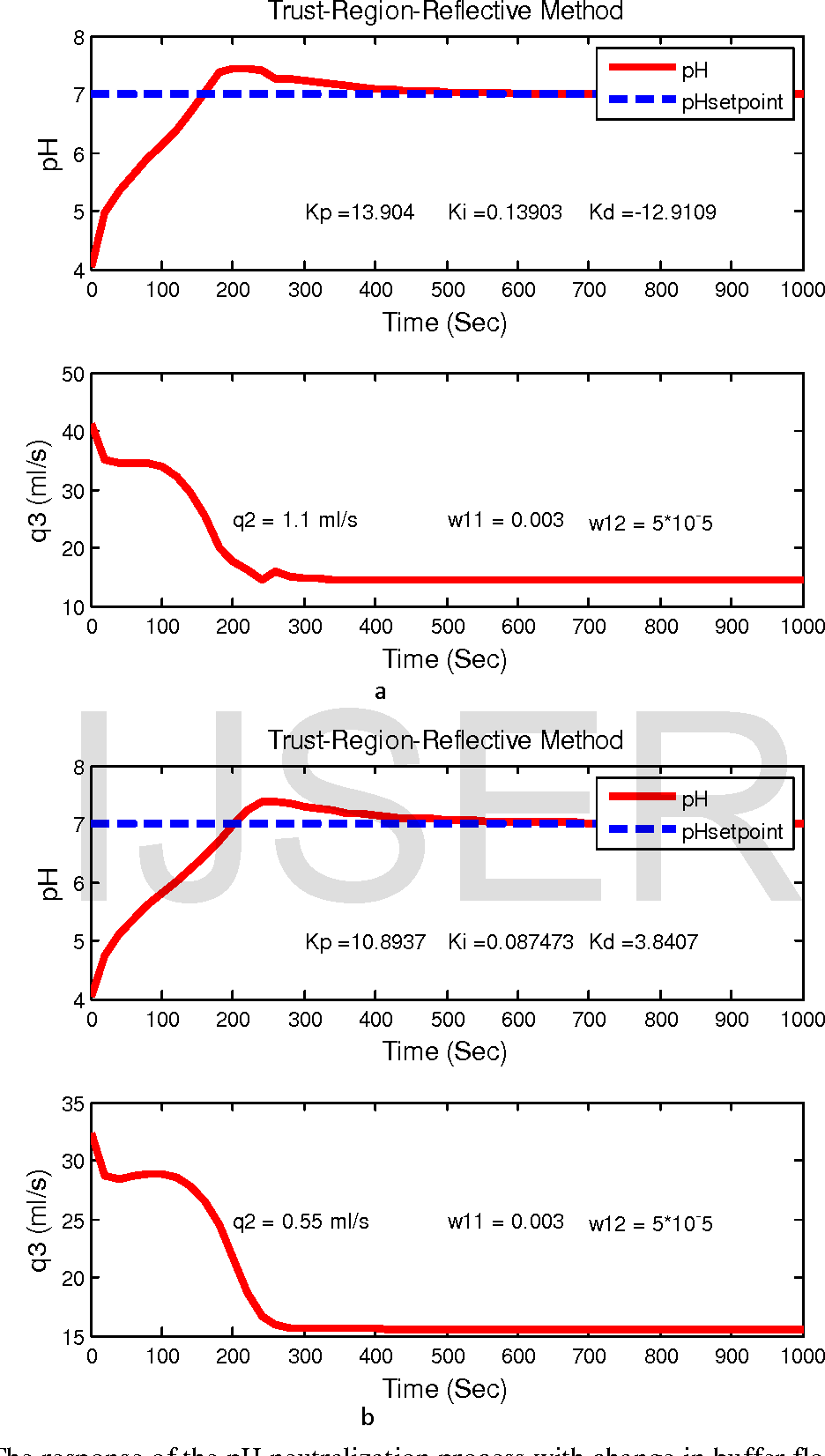 Fig. 4 The response of the pH neutralization process with change in buffer flow rate (q2)
