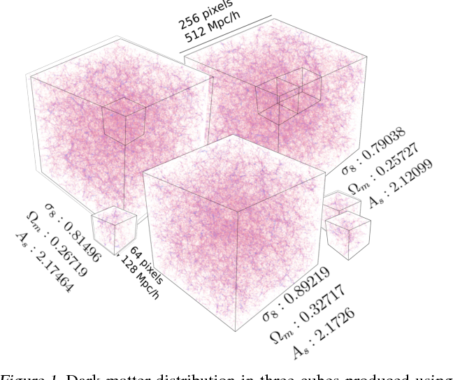 Figure 1 for Estimating Cosmological Parameters from the Dark Matter Distribution