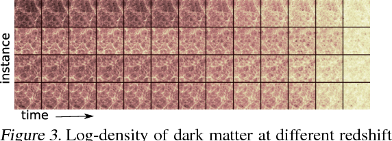 Figure 3 for Estimating Cosmological Parameters from the Dark Matter Distribution