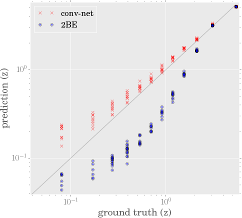 Figure 4 for Estimating Cosmological Parameters from the Dark Matter Distribution