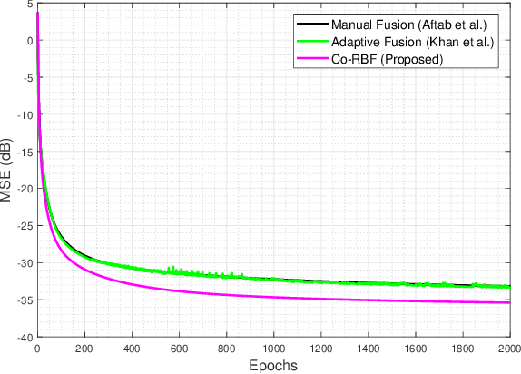 Figure 4 for Multi-Kernel Fusion for RBF Neural Networks