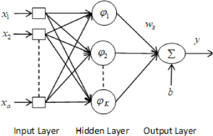 Figure 1 for Multi-Kernel Fusion for RBF Neural Networks