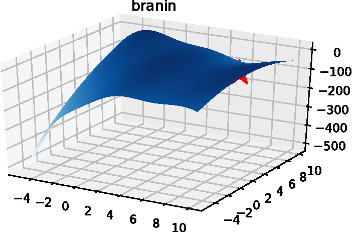 Figure 1 for Budgeted Batch Bayesian Optimization With Unknown Batch Sizes
