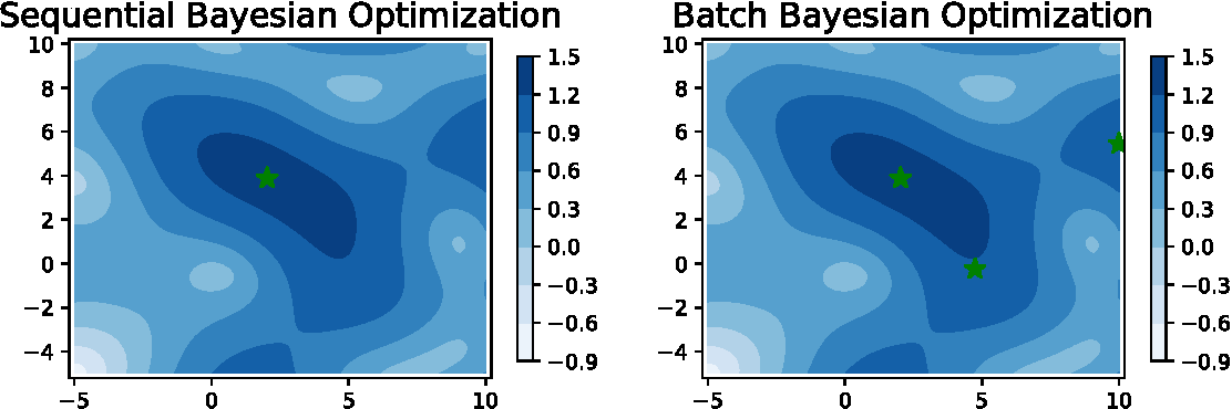 Figure 3 for Budgeted Batch Bayesian Optimization With Unknown Batch Sizes