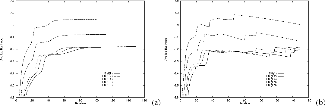 Figure 1 for Update Rules for Parameter Estimation in Bayesian Networks