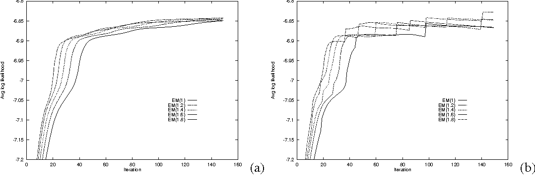 Figure 2 for Update Rules for Parameter Estimation in Bayesian Networks
