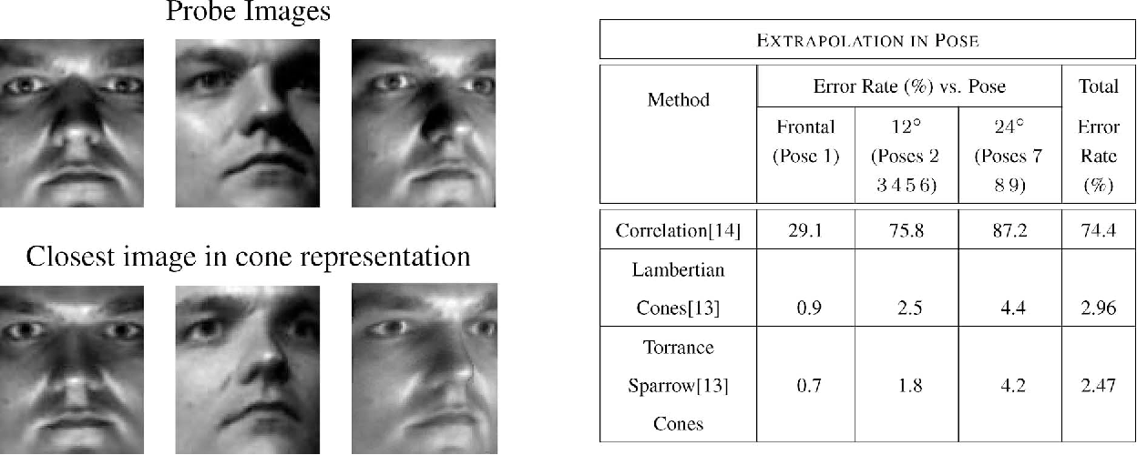 Figure 10 from Face Recognition Using 3-D Models: Pose and