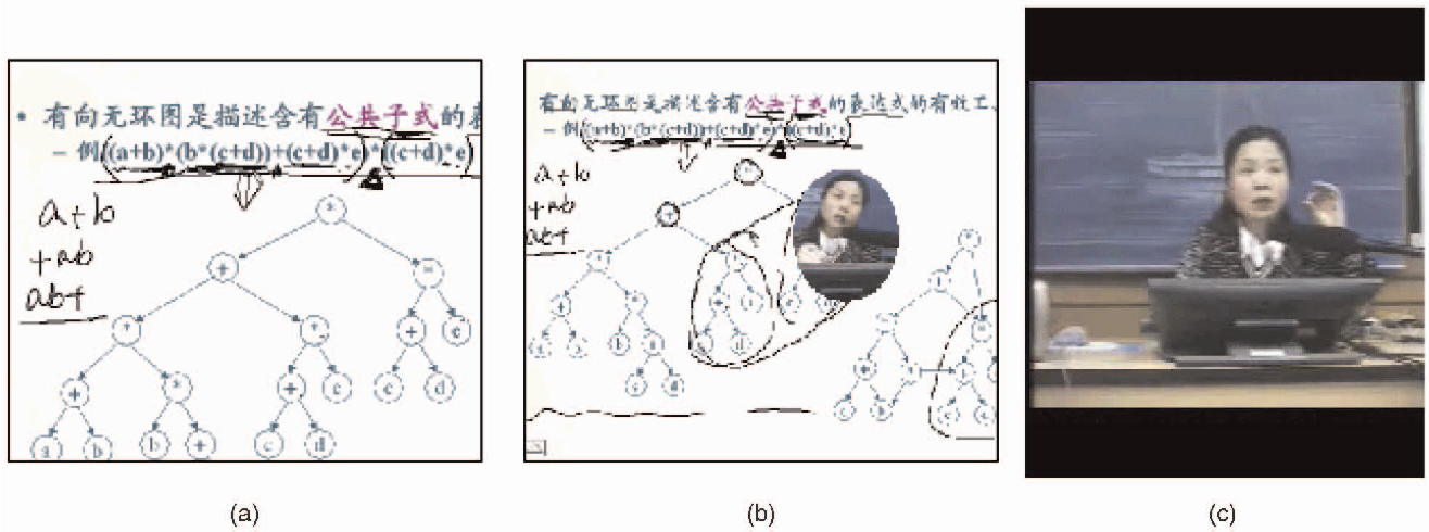 Fig. 1. The three views of the live lecture: (a) slide-view, (b) slide and teacher-view, and (c) teacher-view.