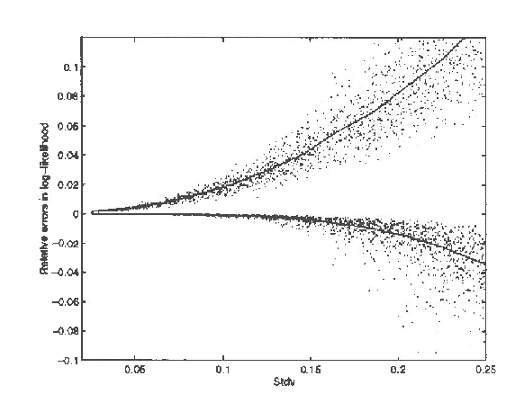 Figure 2 for Computing Upper and Lower Bounds on Likelihoods in Intractable Networks