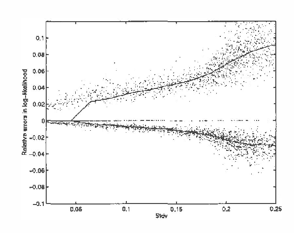 Figure 4 for Computing Upper and Lower Bounds on Likelihoods in Intractable Networks