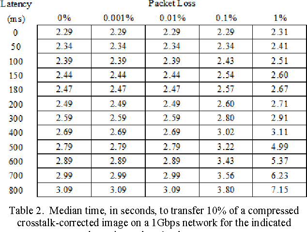 Table 2 from Optimizing throughput on guaranteed-bandwidth