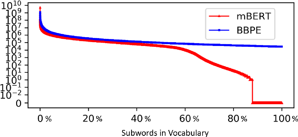 Figure 1 for Training Multilingual Pre-trained Language Model with Byte-level Subwords