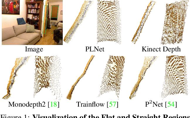 Figure 1 for PLNet: Plane and Line Priors for Unsupervised Indoor Depth Estimation