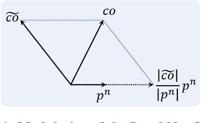 Figure 3 for PLNet: Plane and Line Priors for Unsupervised Indoor Depth Estimation