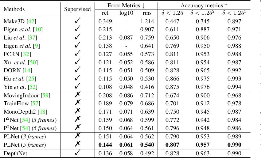 Figure 2 for PLNet: Plane and Line Priors for Unsupervised Indoor Depth Estimation