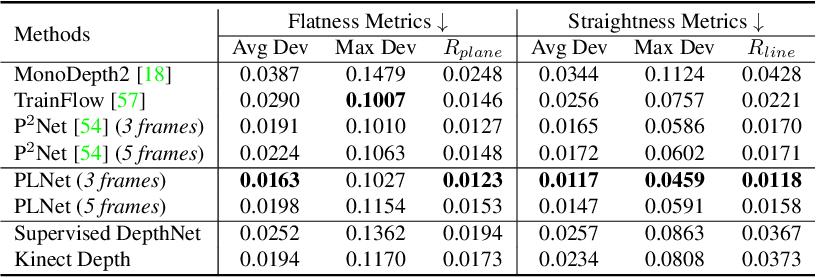 Figure 4 for PLNet: Plane and Line Priors for Unsupervised Indoor Depth Estimation