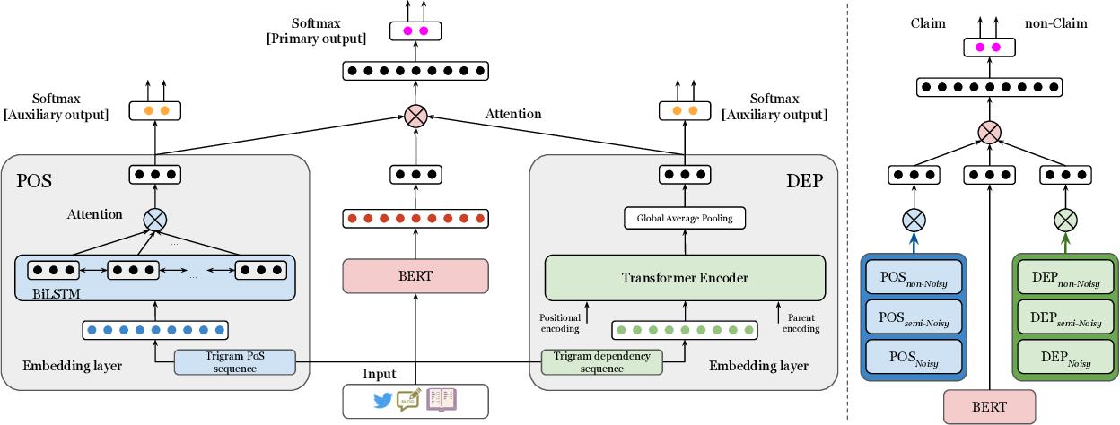 Figure 2 for LESA: Linguistic Encapsulation and Semantic Amalgamation Based Generalised Claim Detection from Online Content