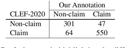 Figure 3 for LESA: Linguistic Encapsulation and Semantic Amalgamation Based Generalised Claim Detection from Online Content