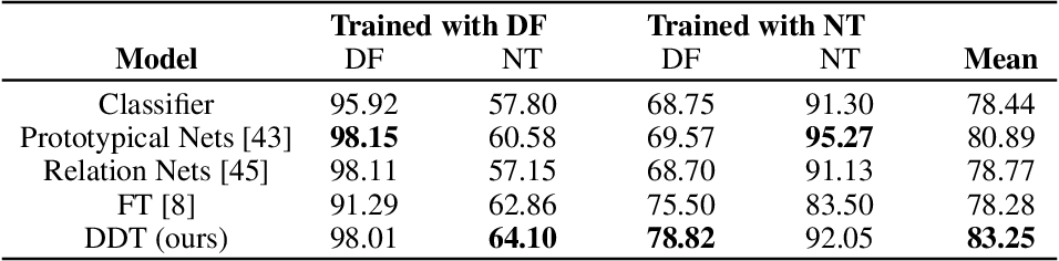 Figure 2 for Generalized Zero and Few-Shot Transfer for Facial Forgery Detection