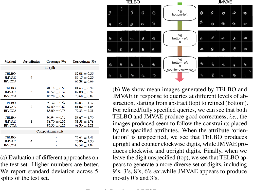 Figure 4 for Generative Models of Visually Grounded Imagination