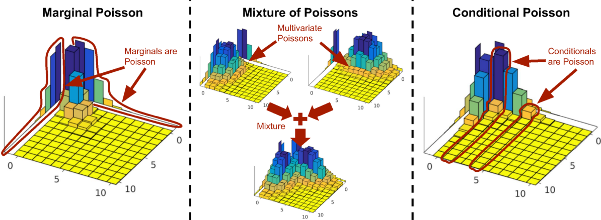 Figure 1 for A Review of Multivariate Distributions for Count Data Derived from the Poisson Distribution