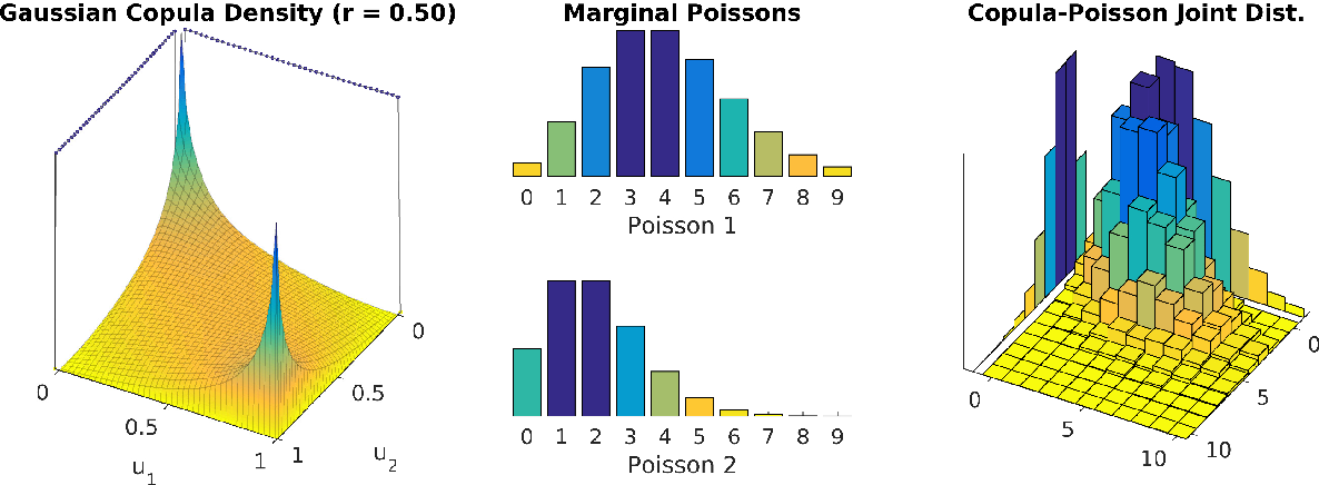 Figure 3 for A Review of Multivariate Distributions for Count Data Derived from the Poisson Distribution