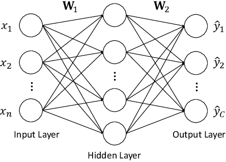 Figure 1 for Detecting and Diagnosing Incipient Building Faults Using Uncertainty Information from Deep Neural Networks