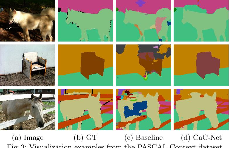 Figure 4 for Learning to Predict Context-adaptive Convolution for Semantic Segmentation