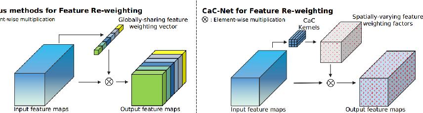 Figure 1 for Learning to Predict Context-adaptive Convolution for Semantic Segmentation