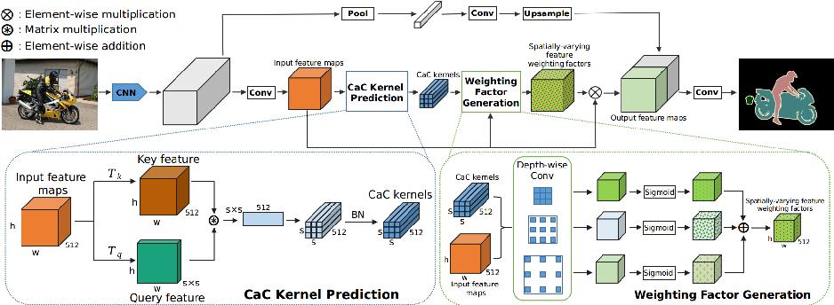 Figure 2 for Learning to Predict Context-adaptive Convolution for Semantic Segmentation