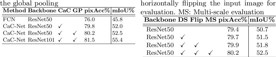 Figure 3 for Learning to Predict Context-adaptive Convolution for Semantic Segmentation