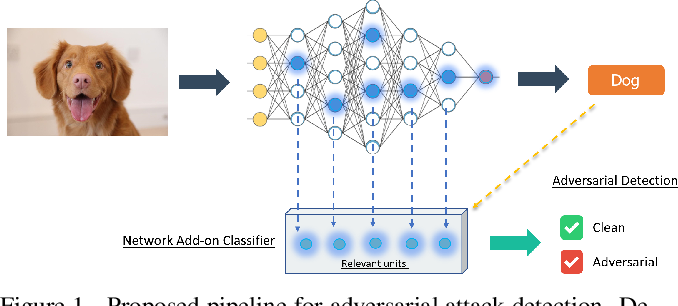 Figure 1 for Can the state of relevant neurons in a deep neural networks serve as indicators for detecting adversarial attacks?