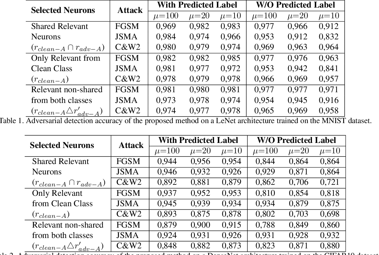 Figure 2 for Can the state of relevant neurons in a deep neural networks serve as indicators for detecting adversarial attacks?